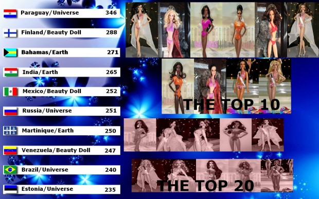 Top 20: 11º Brazil Earth 12º Dominican Republic Universe 13º Mexico Universe 14º Russia Earth 15º Denmark Universe 16º Switzerland Universe 17º UK Universe 18º Argentina Earth 19º England Earth 20º Jamaica Universe